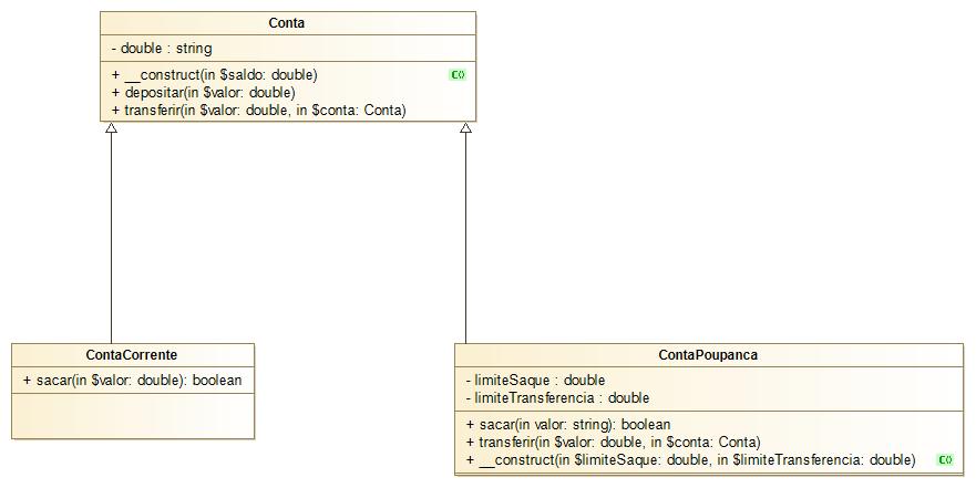 Diagrama UML das classes Conta